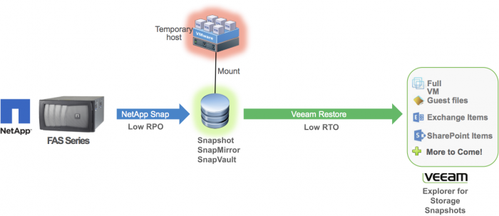 Veeam Explorer for Storage Snapshots on NetApp