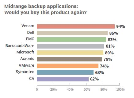 Midrange backup applications: Would you buy this product again?
