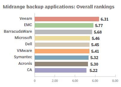 Midrange backup applications: Overall rankings