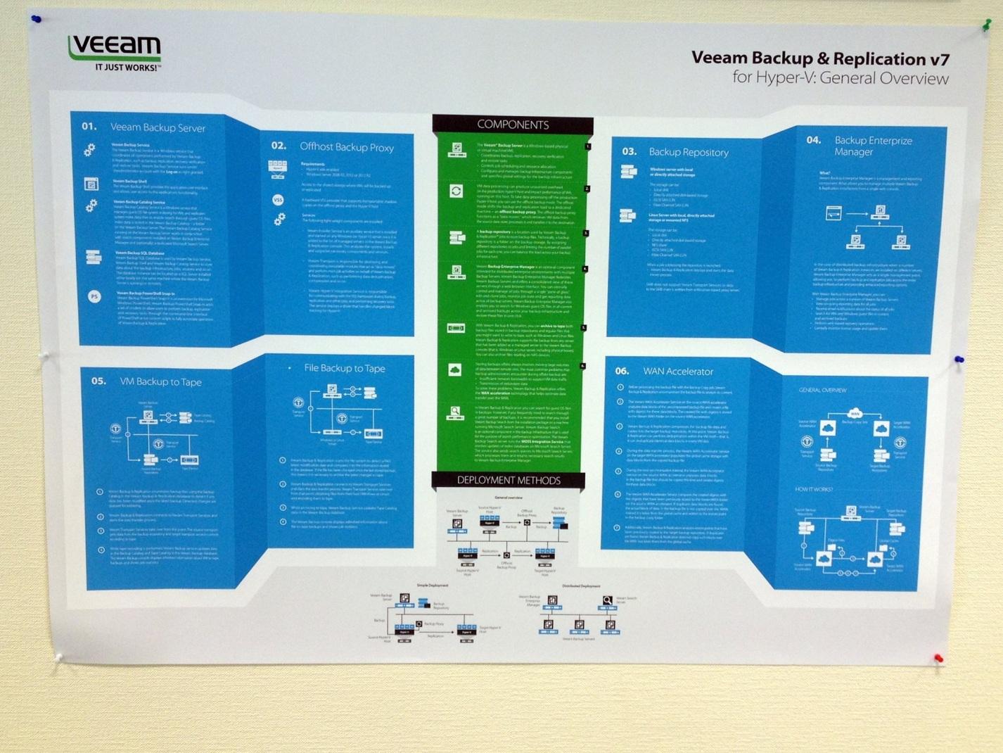 Poster: Veeam Backup & Replication for Hyper-V – General Overview