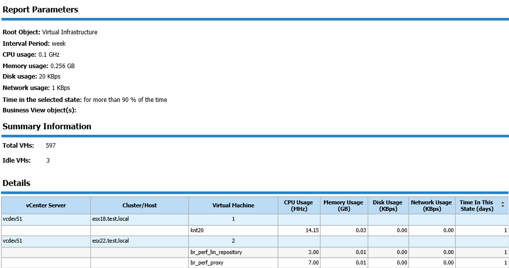 Look at Idle VMs report to find sprawled VMs.