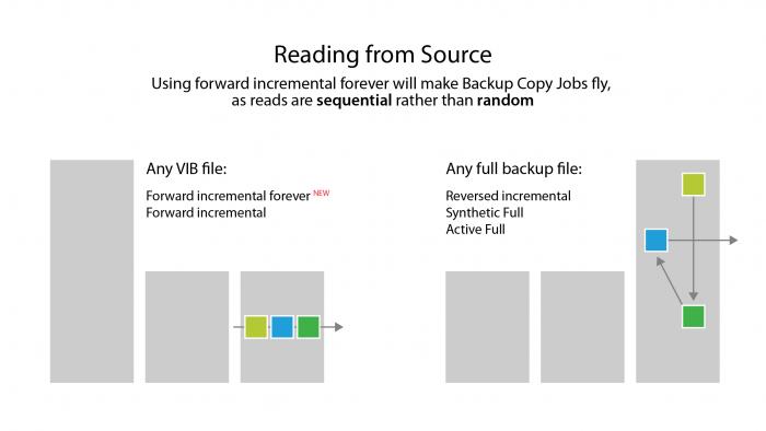 Backup Copy Job