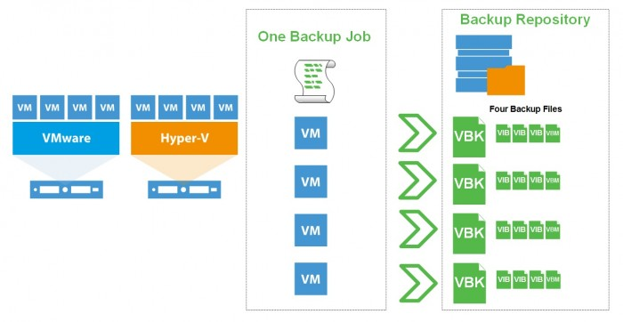 Backup Storage Integration coming in Veeam Availability Suite v9 - Pic 01