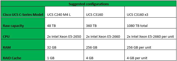 Suggested configurations for Veeam Availability