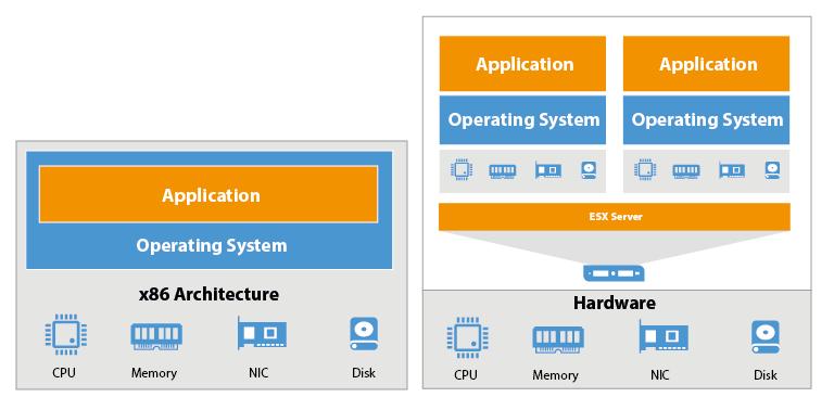 Physical Servers vs Virtual Machines
