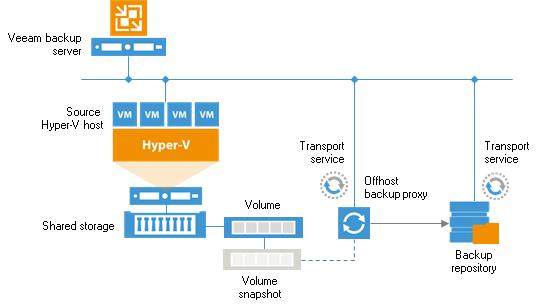 Off-host backup infrastructure