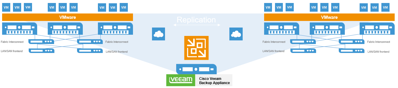 Cisco Hyperflex Availability powered by Veeam