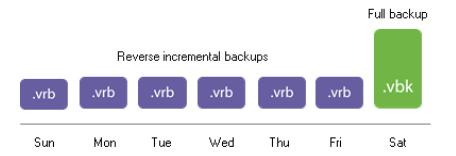 Reverse-Incremental backup