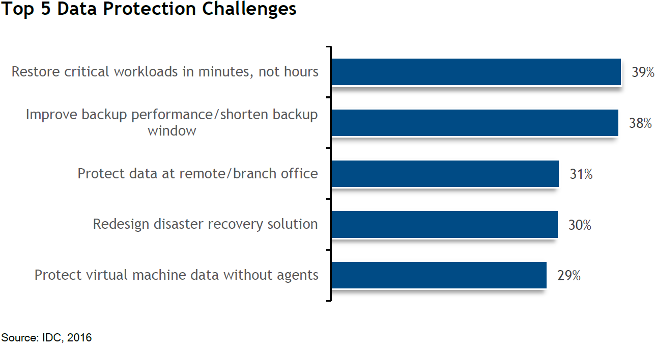 Top 5 data protection challenges