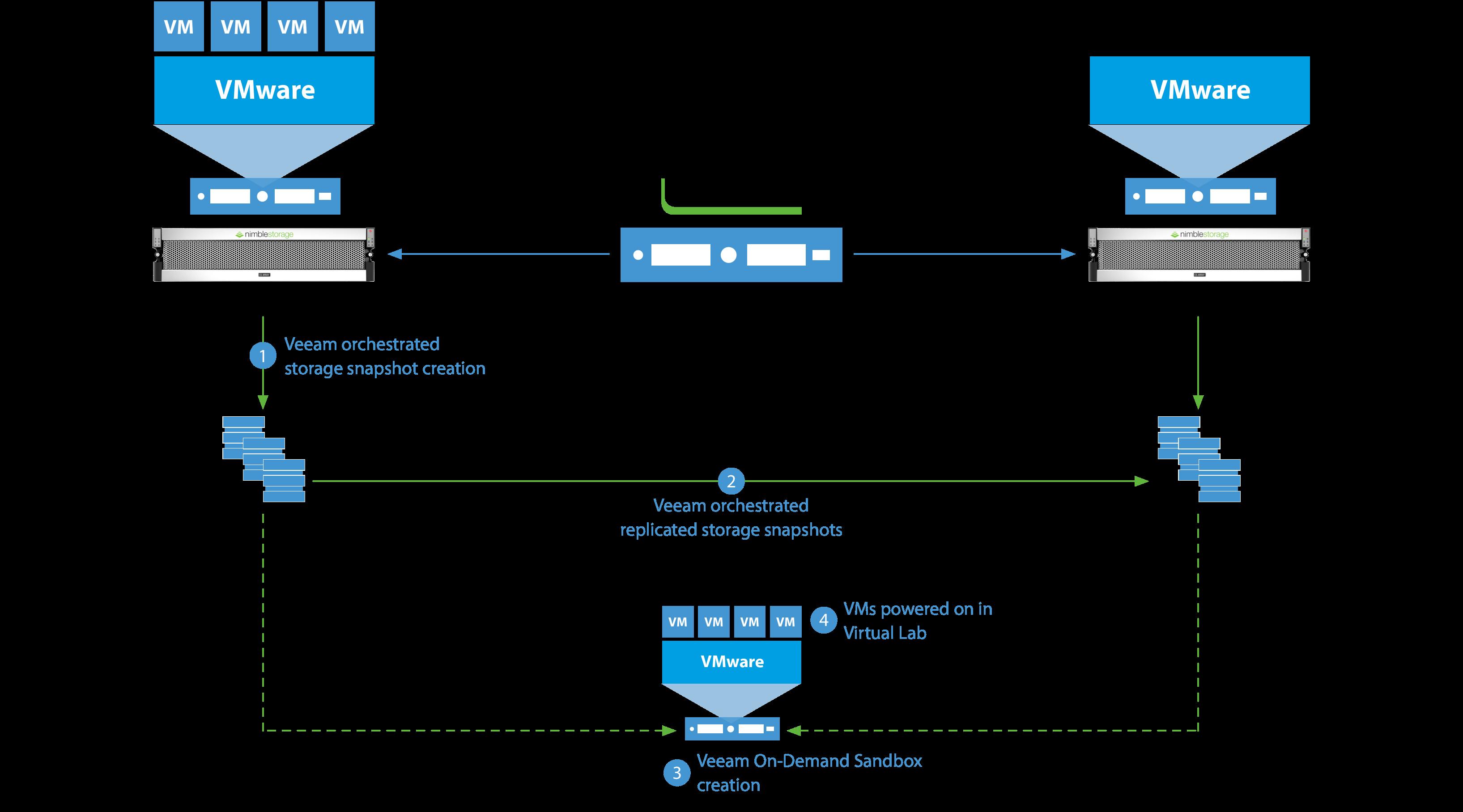 Advanced Integration with Nimble Storage