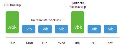 forward incremental backup