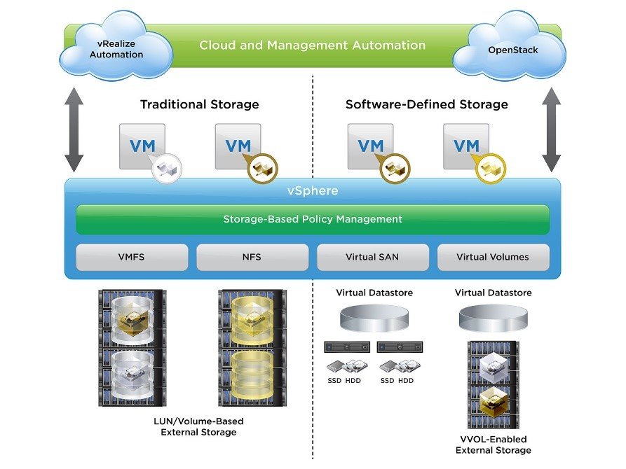 Storage Policy-Based Management with vSphere and vSphere with Operations Management (vSOM)