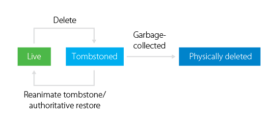 AD object lifecycle