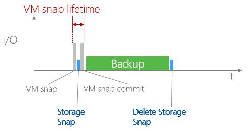 Snapshot integration in NetApp DATA ONTAP