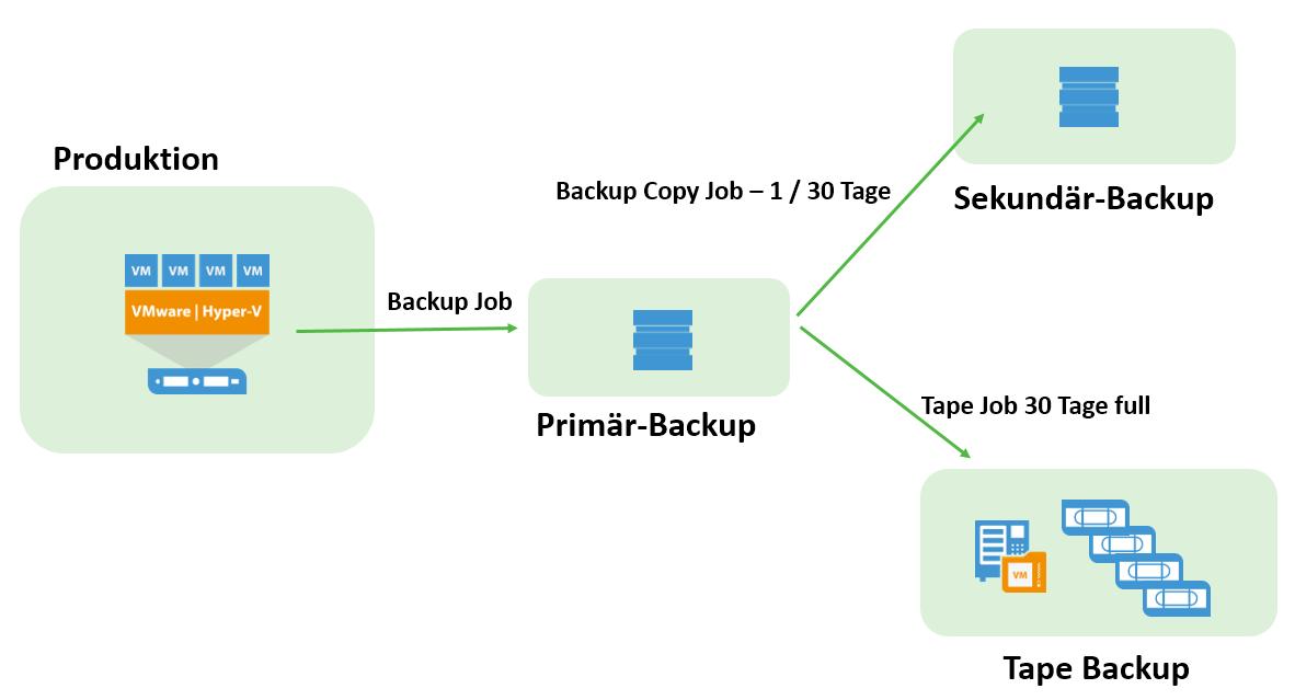 Backup Copy Job und Tape