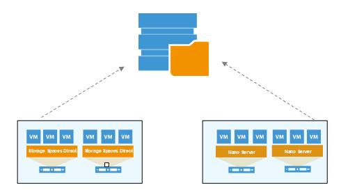 v9.5 bietet umfassende Unterstützung für Backup und Replikation von Gast-VMs unter Storage Spaces Direct und Nano Server