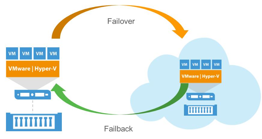 Veeam Cloud Connect Replicati