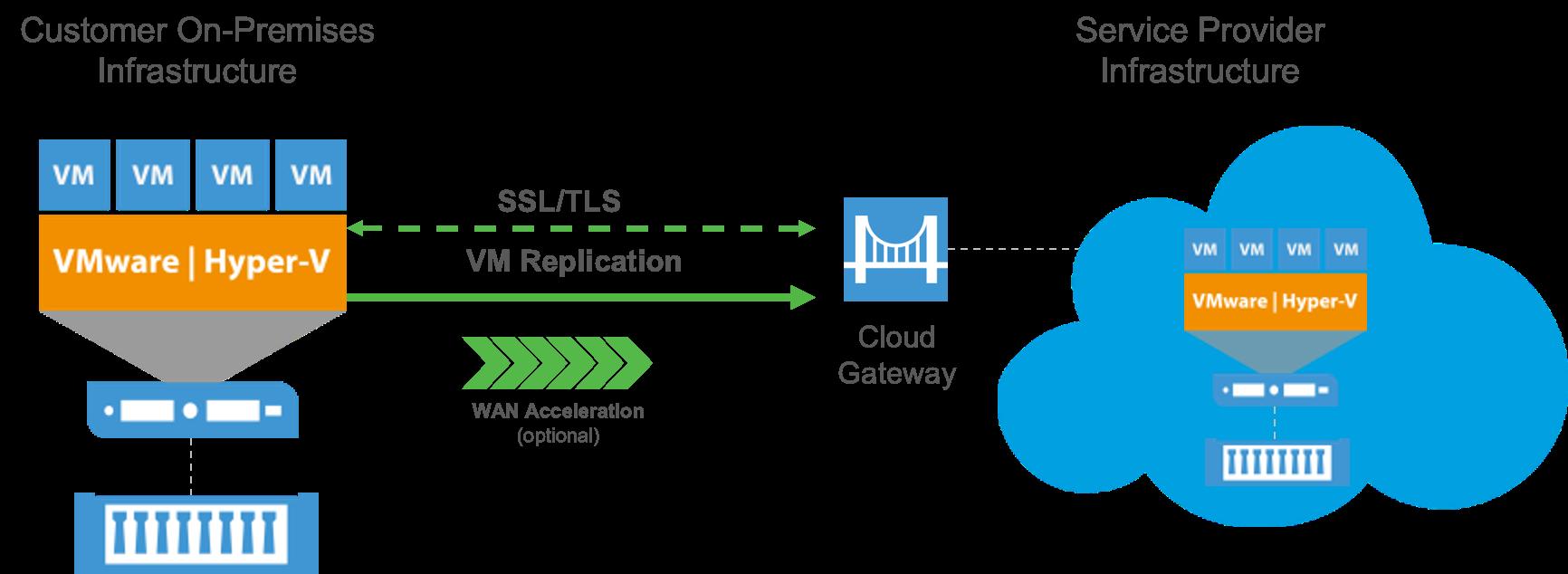 Veeam Cloud Connect Replication