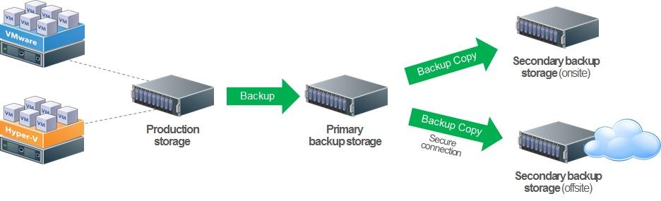 Backup repositories: VMware backup best practices