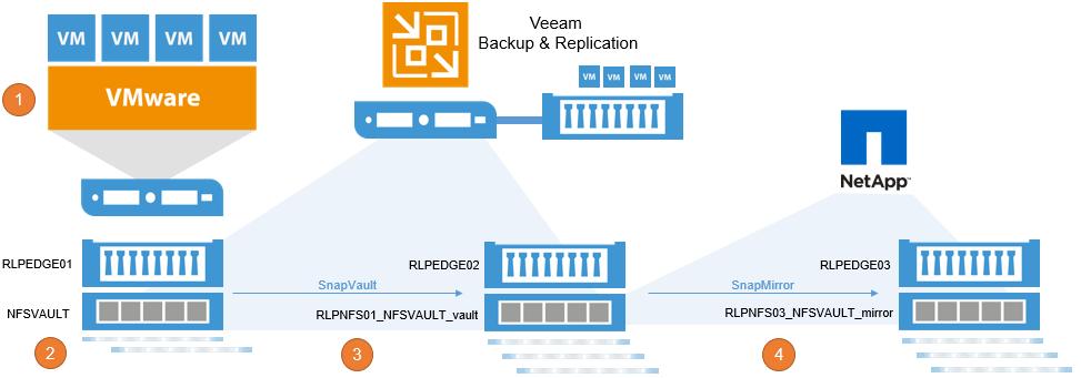 Availability with NetApp cascaded SnapMirror and Veeam