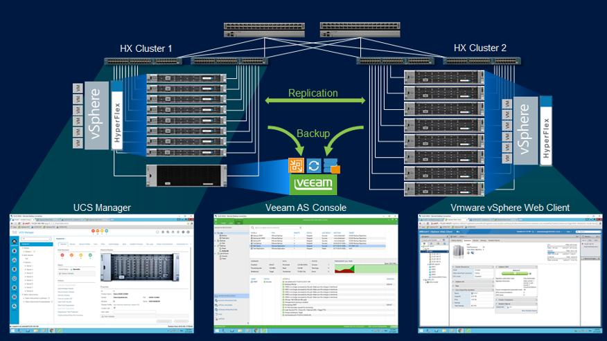 Cisco UCS S Series with Veeam