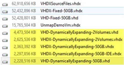 Figure 7. The real size of the dynamically expanding virtual disks on the Hyper-V host has grown