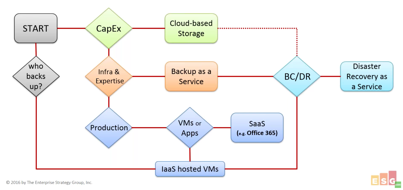 How to choose a trusted cloud service provider