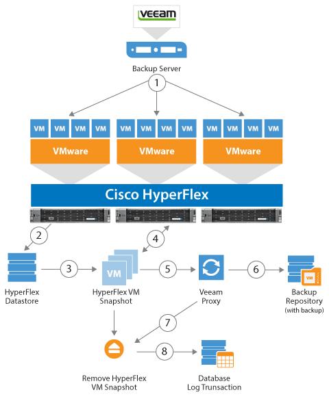 Cisco HyperFlex snapshot integration