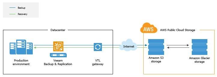 Veeam VTL to Amazon S3 & Glacier
