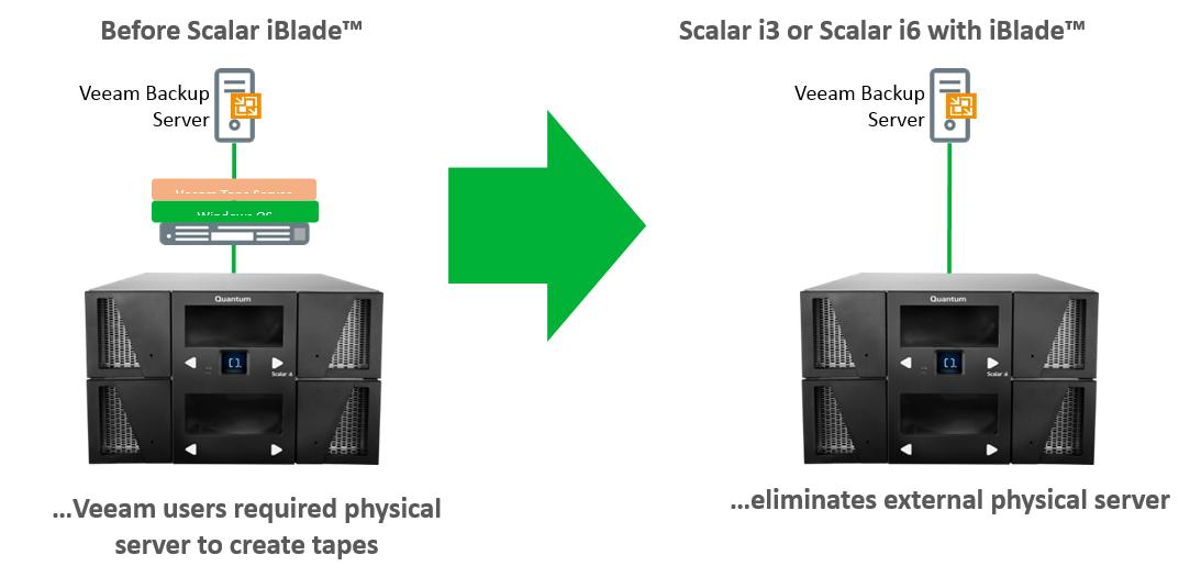 Quantum and Veeam integration