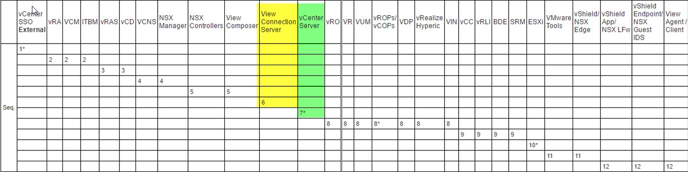 vSphere 6.5 upgrade