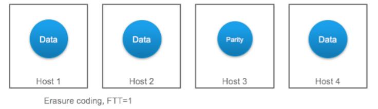 VMware vSAN 6.6 and Veeam integration