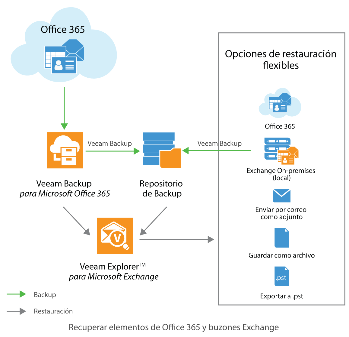 Office-365-and-Exchange-mailbox-items-restore