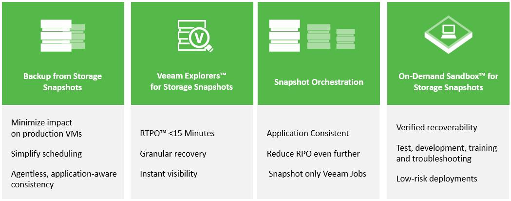 Veeam with IBM Spectrum Storage integration