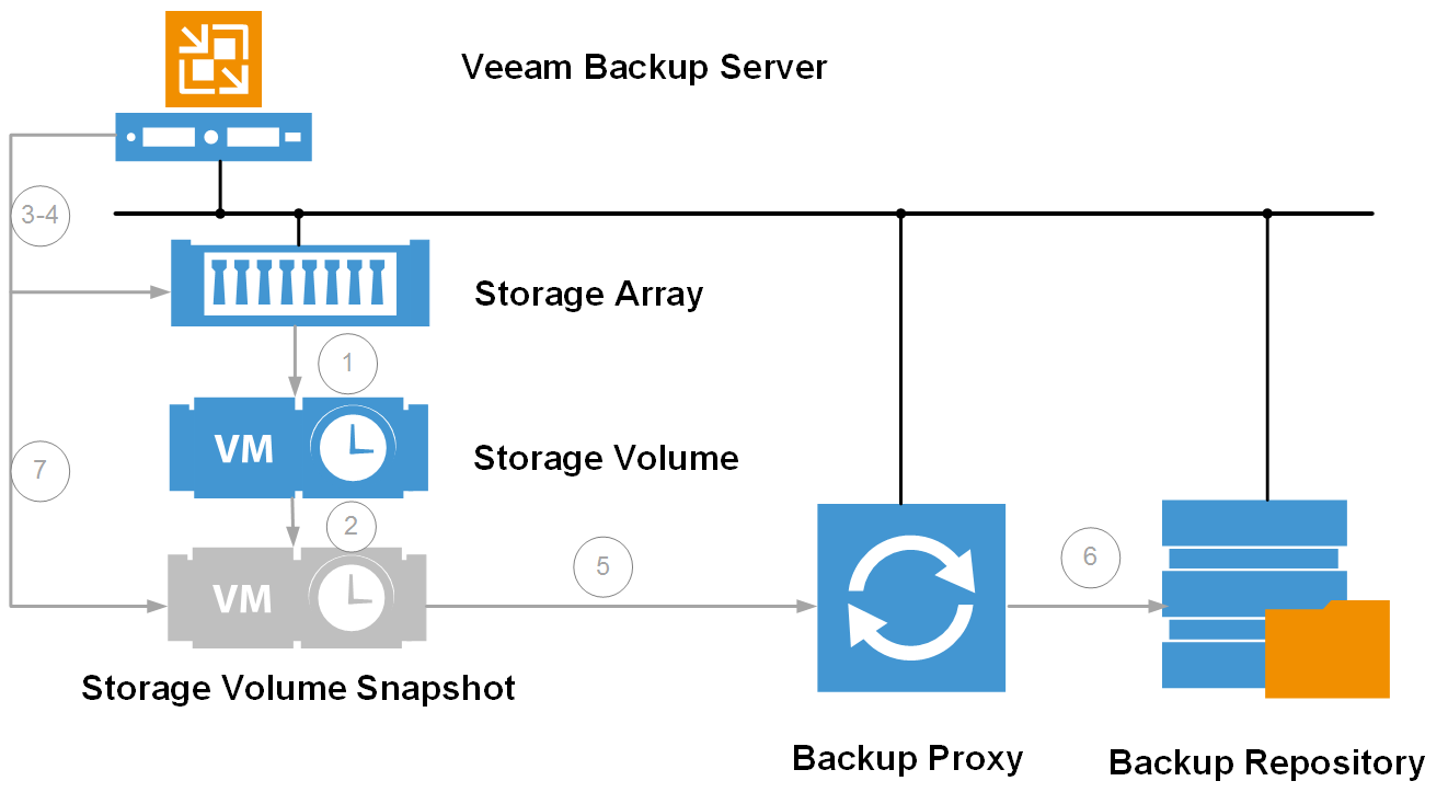Lenovo V Series Storage gets Veeam Availability