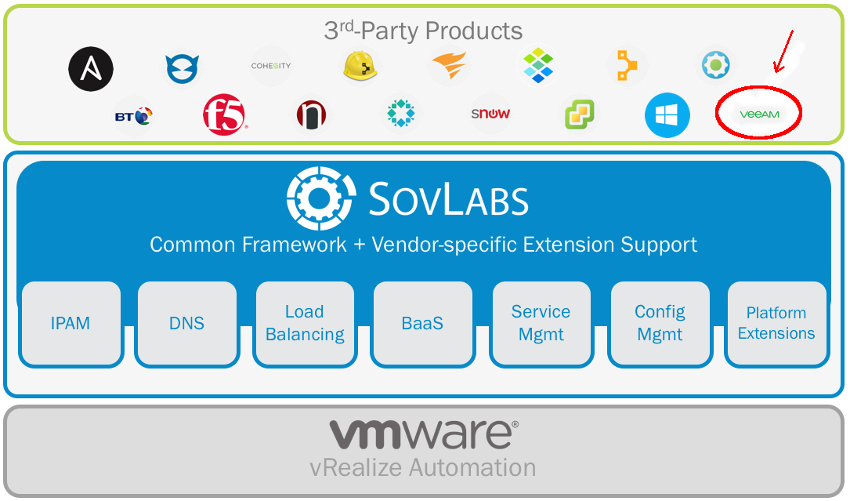 VMware, SovLabs and Veeam integration