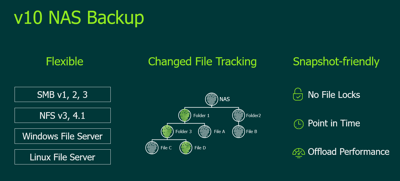 Veeam NAS Backup