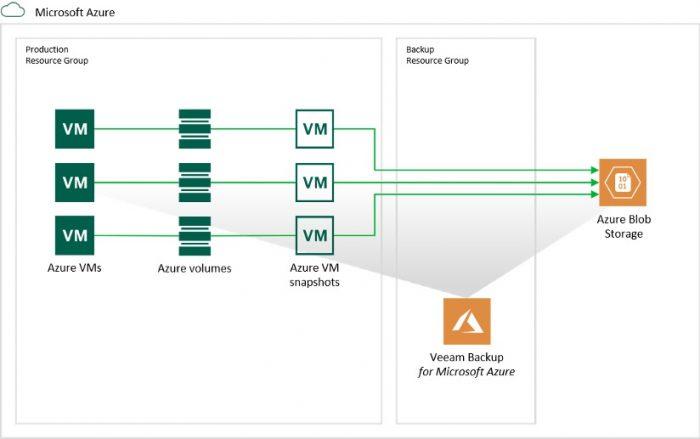 Veeam Backup for Azure Principal Scheme