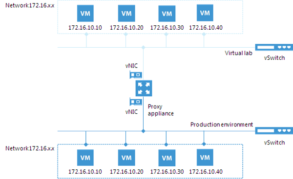 Veeam Data Labs basic principal schema.