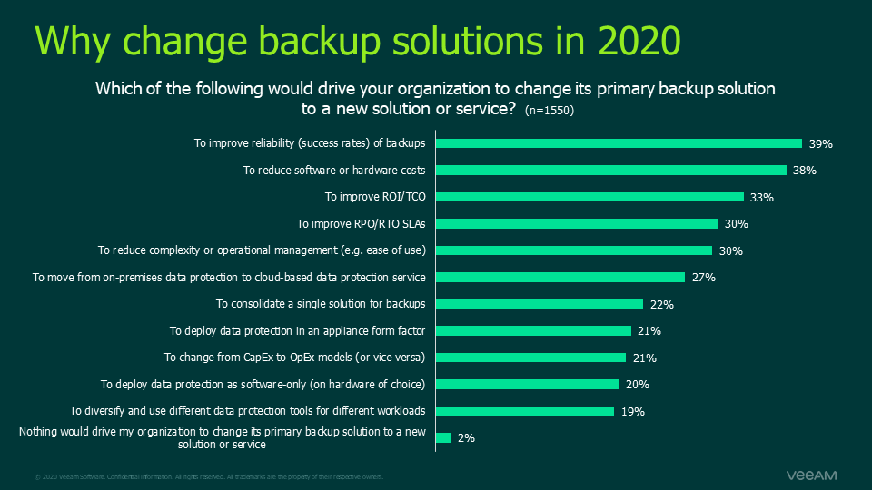 Why change backup solutions in 2020