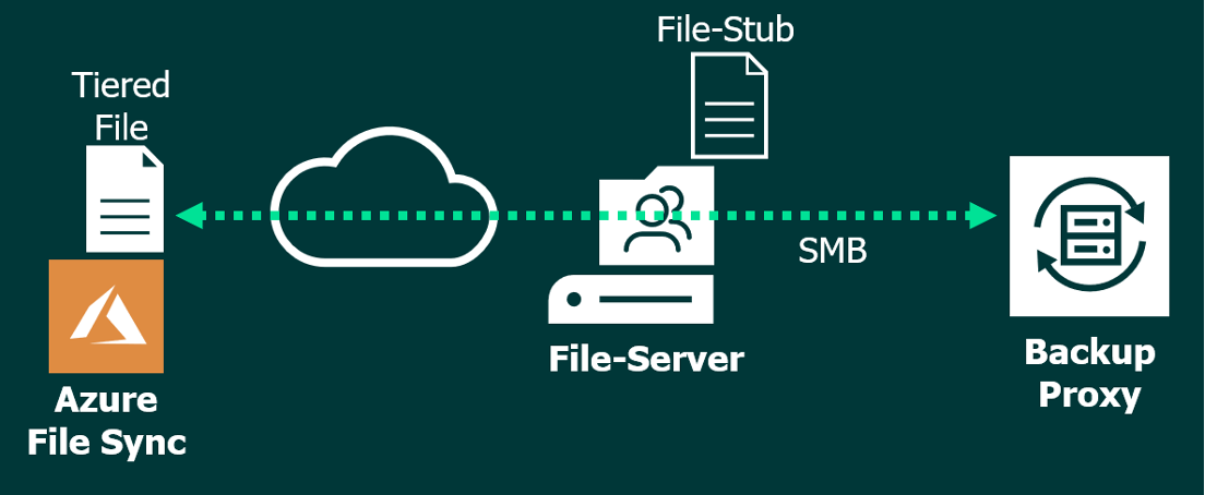Figure 3: Back up files that were tiered to Azure
