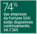 70% of Fortune 500 are Available. 24.7.365
