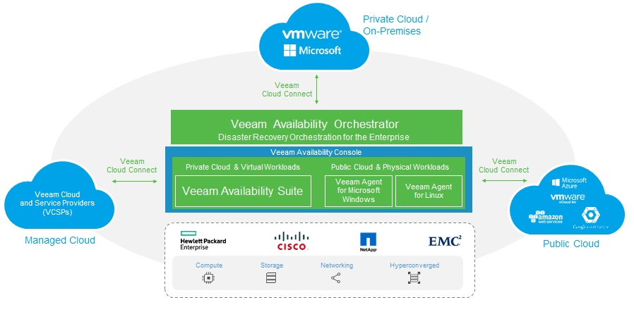 What is Veeam Availability Platform for the Hybrid Cloud