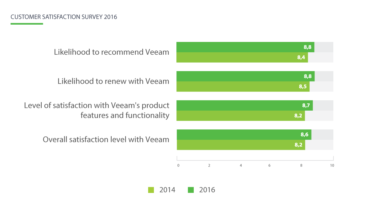 2016 customer satisfaction survey results