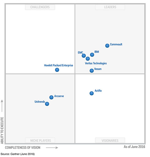 2016 Magic Quadrant