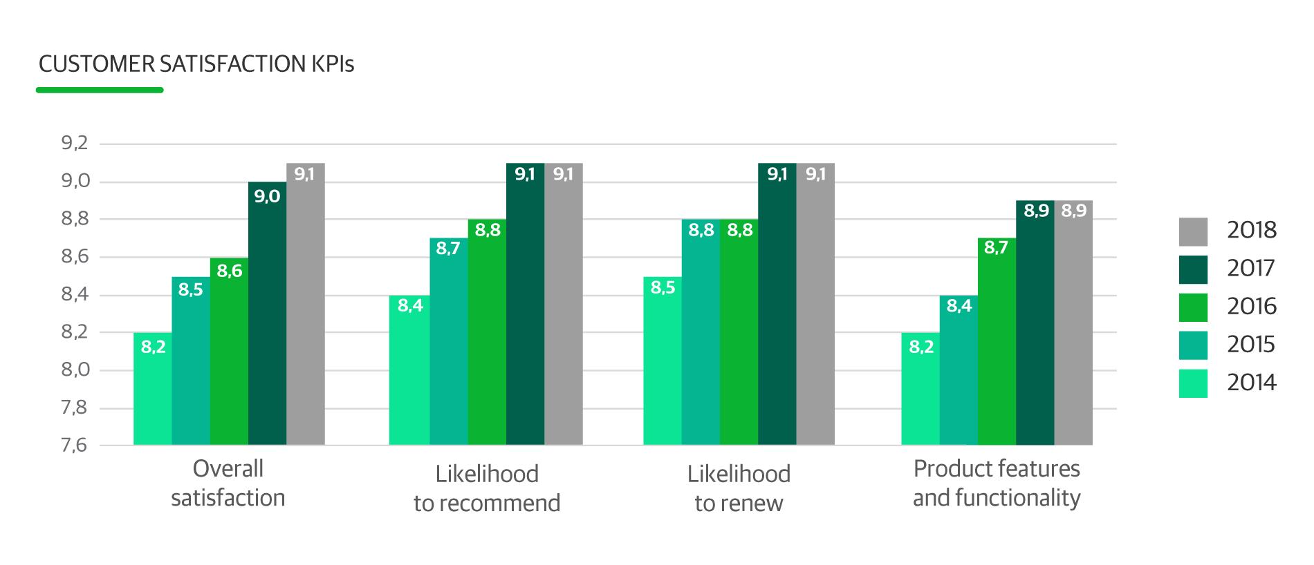 El Net Promoter Score de Veeam es 3.5 veces la media del sector ...