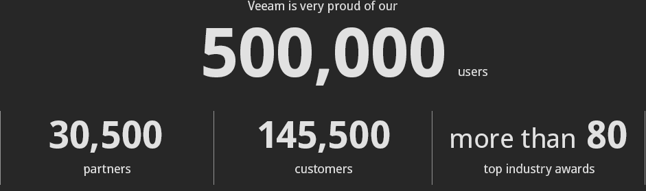 Veeam works with over 500 000 Virtualization lovers