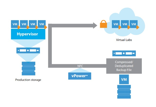 Virtual Lab enables testing and verification in an isolated network that is a replica of the production environment.