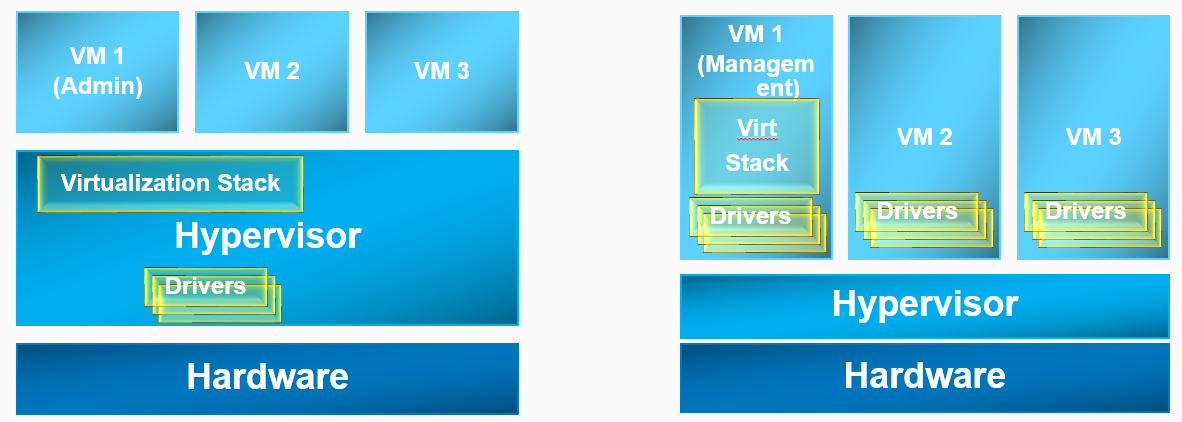 machine hypervisor