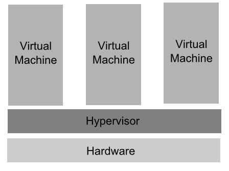 Hyper-V architecture.